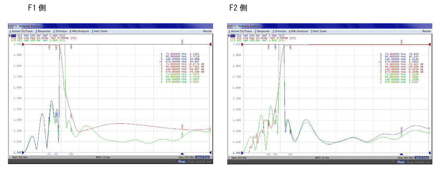 FVU帯F/VU共用器