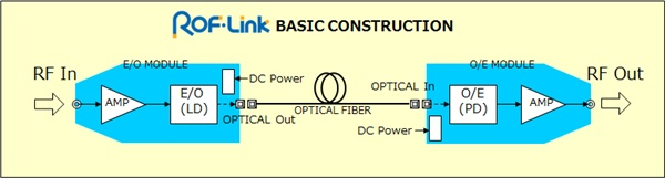 ROFLink | STACK ELECTRONICS