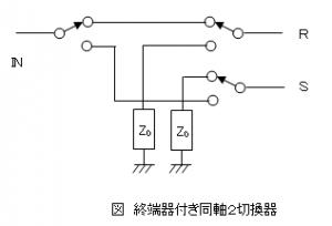 終端器付き同軸2切換器